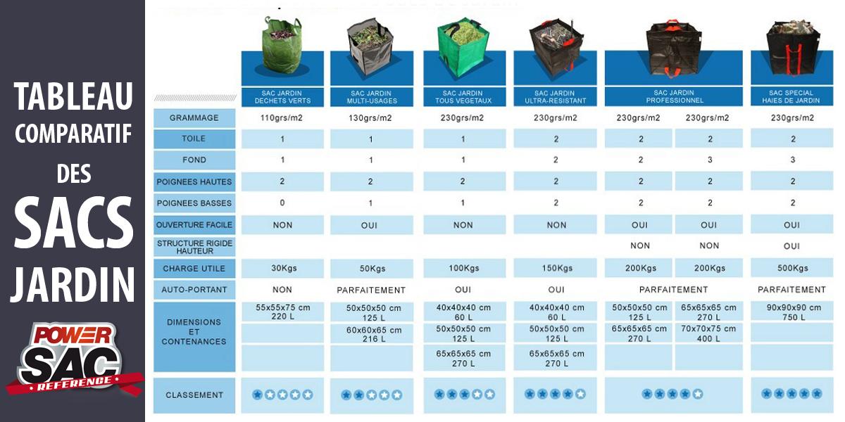 Tableau Comparatif des sacs PowerSac